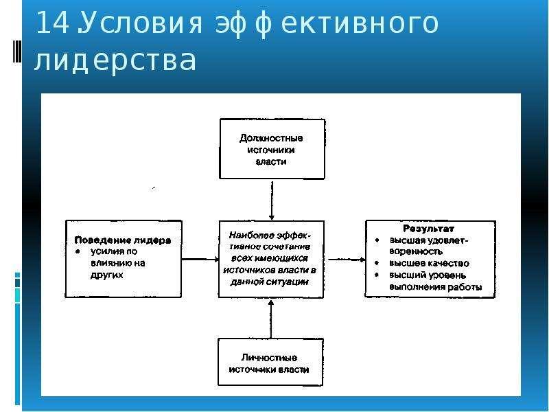 Лидерство И Руководство В Организации - prikazearly
