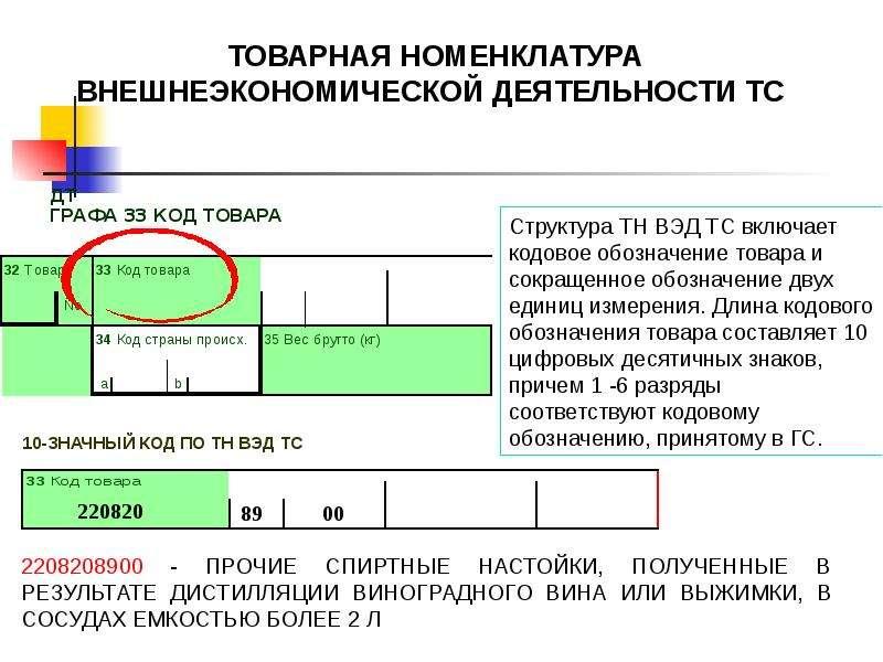 Классификация товаров по ТН ВЭД ТС