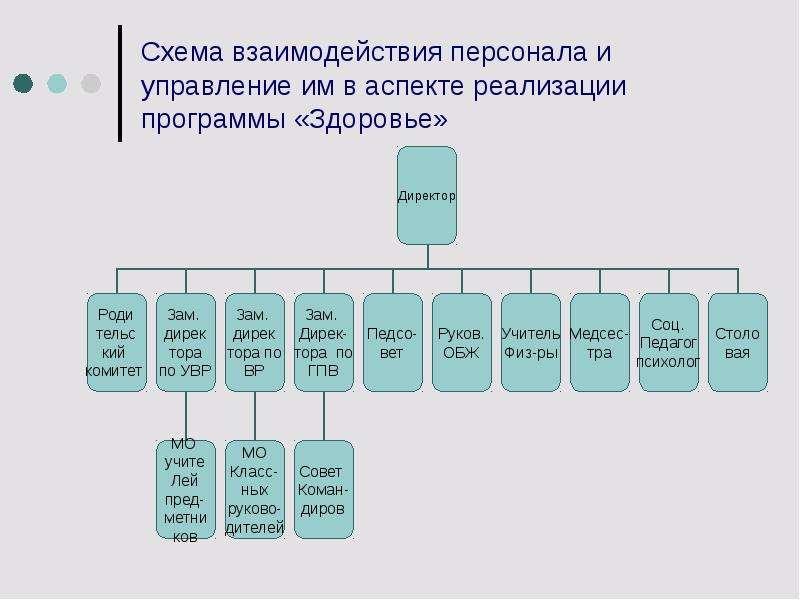 Схема взаимодействия персонала и управление им в аспекте реализации программы «Здоровье»