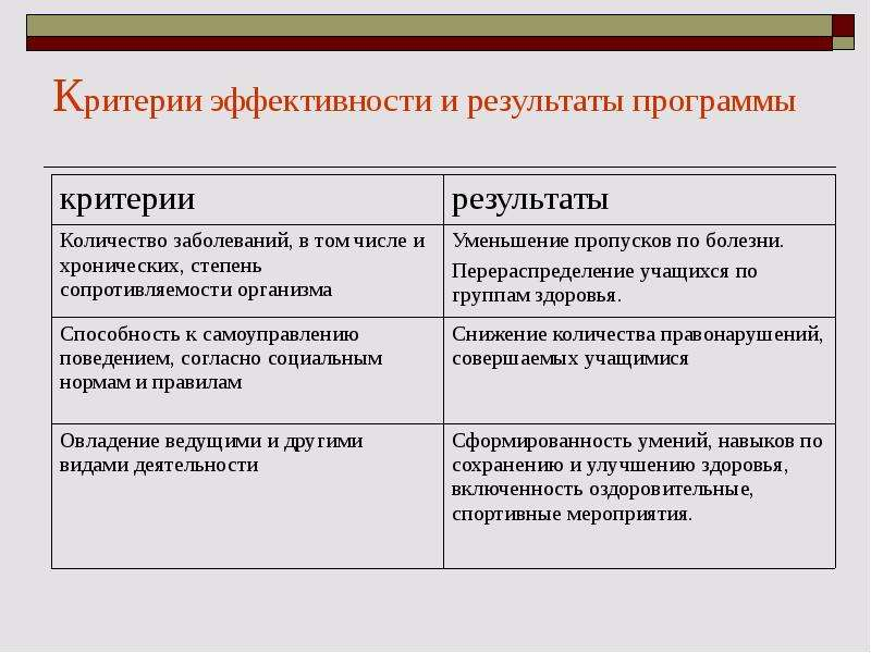 Критерии эффективности и результаты программы