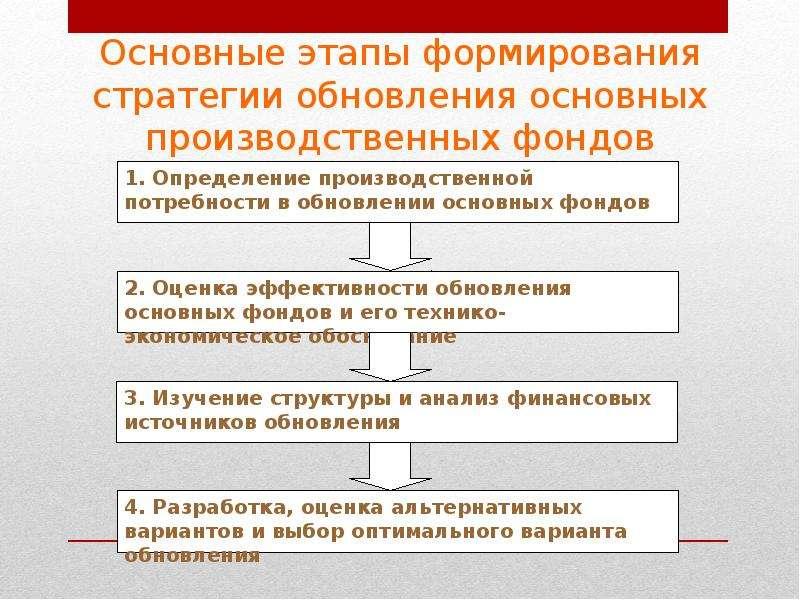 эволюции предприятий шпаргалка стратегии этапы и
