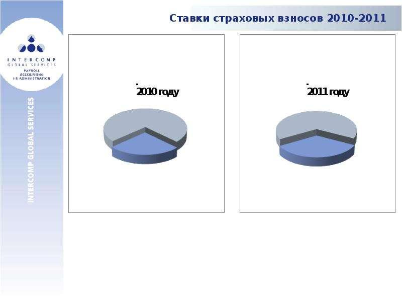 Ставки страховых взносов 2010-2011
