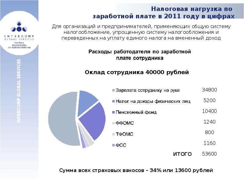 Налоговая нагрузка по заработной плате в 2011 году в цифрах