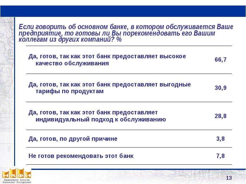 Банковские услуги для малого и среднего бизнеса: современное состояние и потребительские предпочтения Результаты исследования, слайд 13