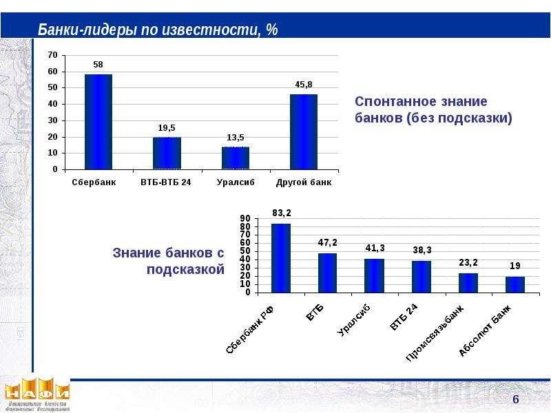 Банки-лидеры по известности, %