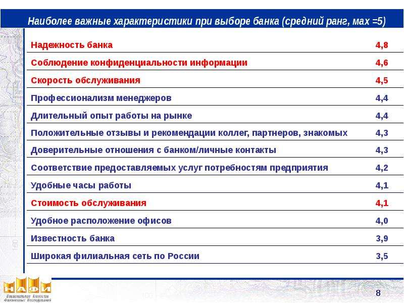 Наиболее важные характеристики при выборе банка (средний ранг, мах =5)