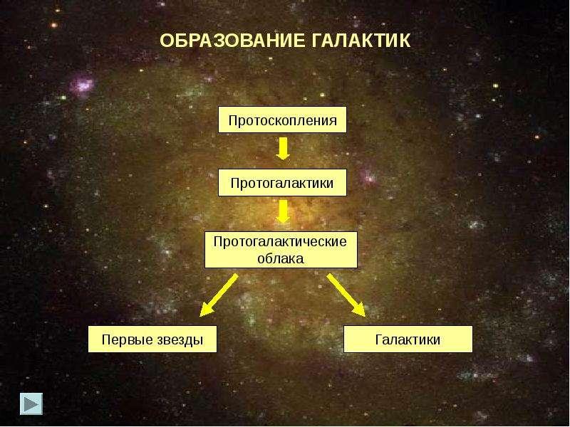 Исследование галактик космическим телескопом им хаббла