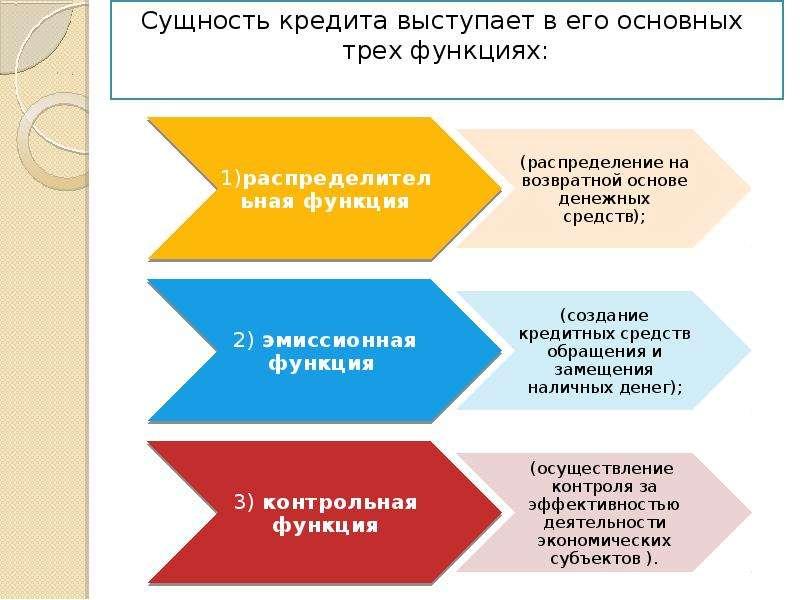 сущность функции и законы кредита презентация потребительский кредит по двум документам без справок о доходах москва