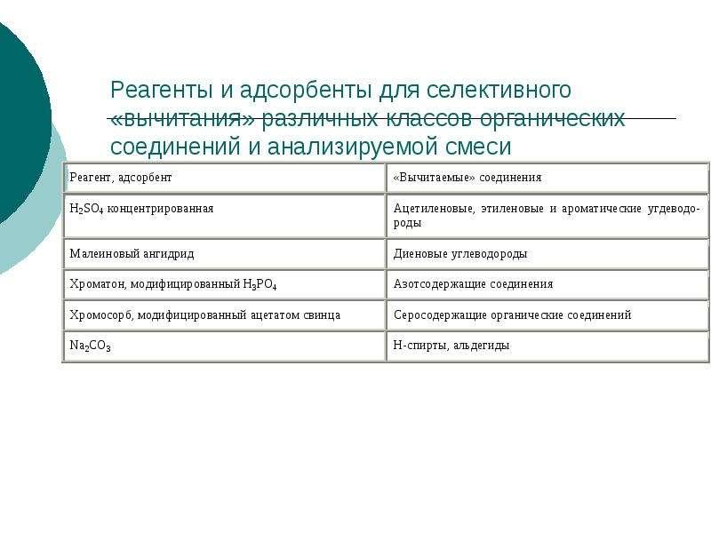 Реагенты и адсорбенты для селективного «вычитания» различных классов органических соединений и анали