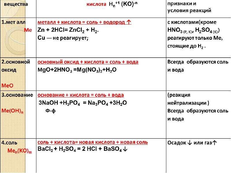 Физические и химические свойства кислот., слайд 16