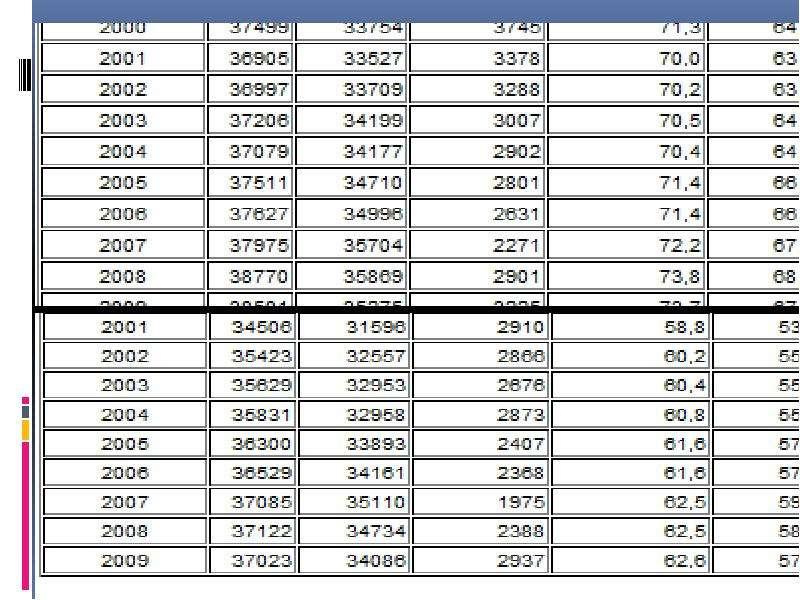 Экономически активное рабочее население страны, слайд 7