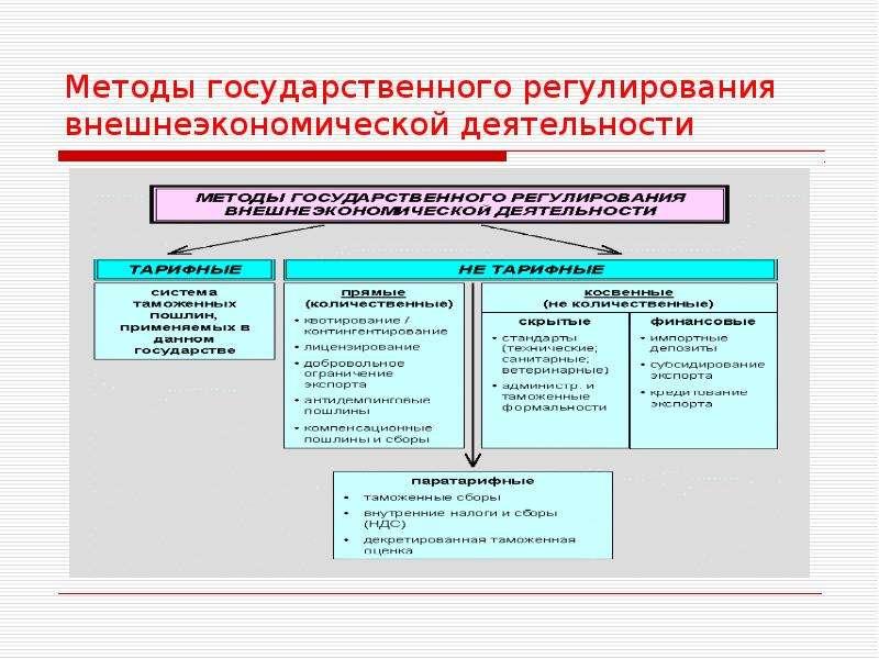 Рб Правовое Регулирование Внешнеэкономической Деятельности Шпаргалка