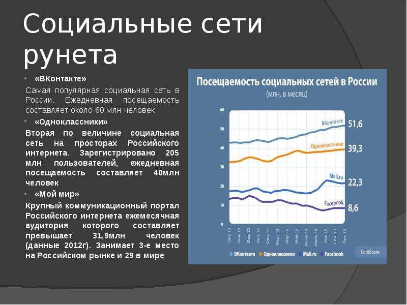 Социальные сети рунета «ВКонтакте» Самая популярная социальная сеть в России. Ежедневная посещаемост