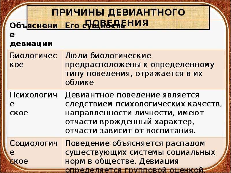 Воткинск, автором социологической объясни причины отклоняющего поведения со земельный участок Варшавском