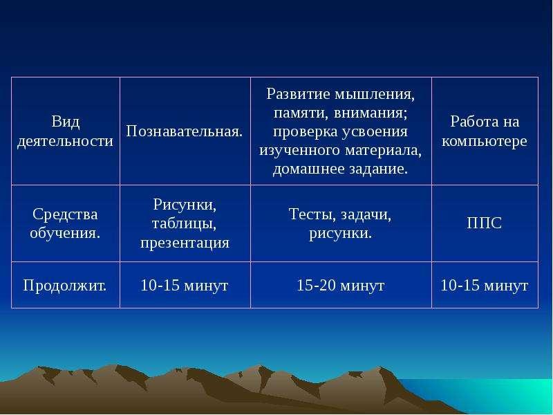 Информатика в современной начальной школе Автор проекта Еремеева И. Н., слайд 21