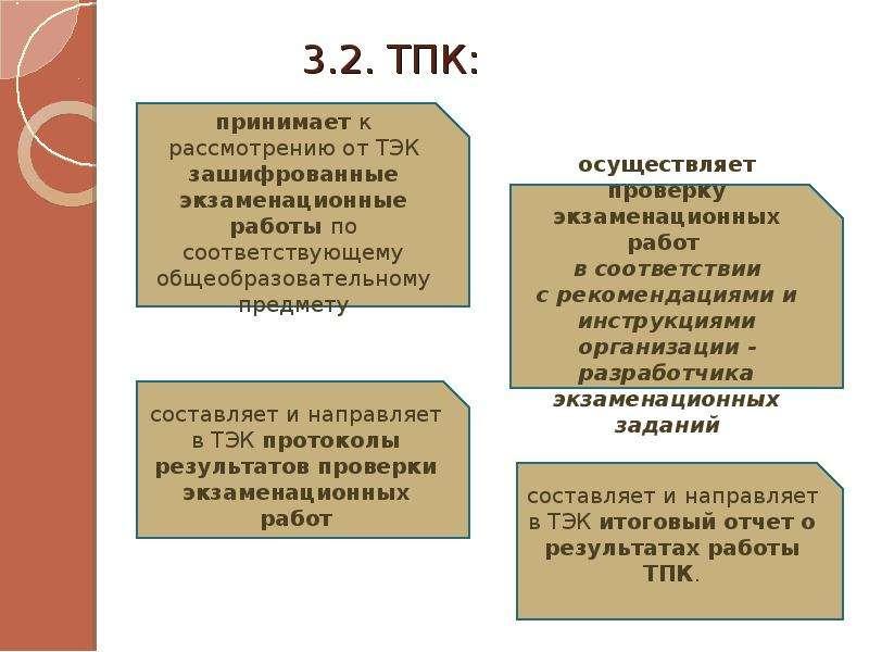 3. 2. ТПК: