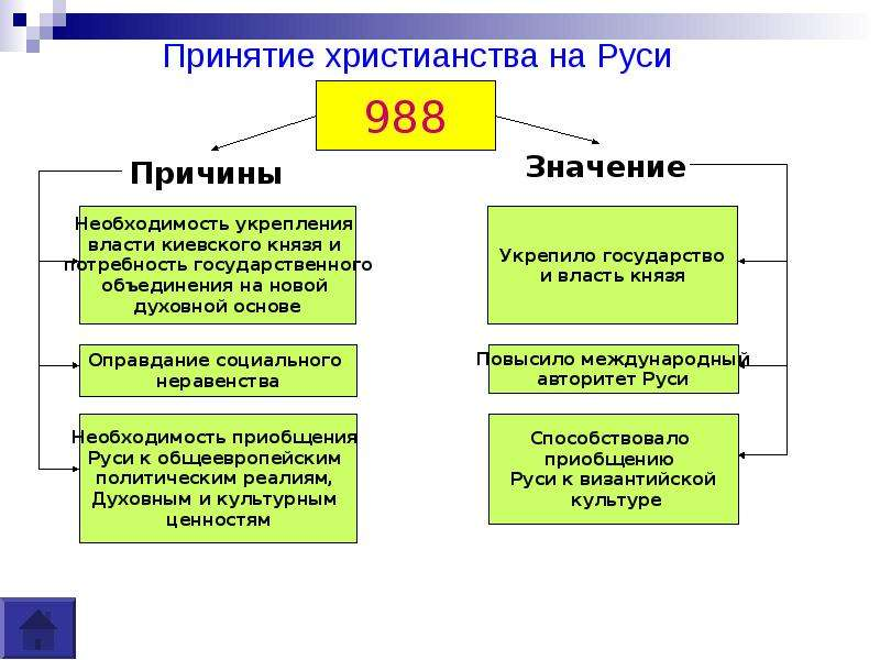 в чем историческое значение принятия христианства на руси как