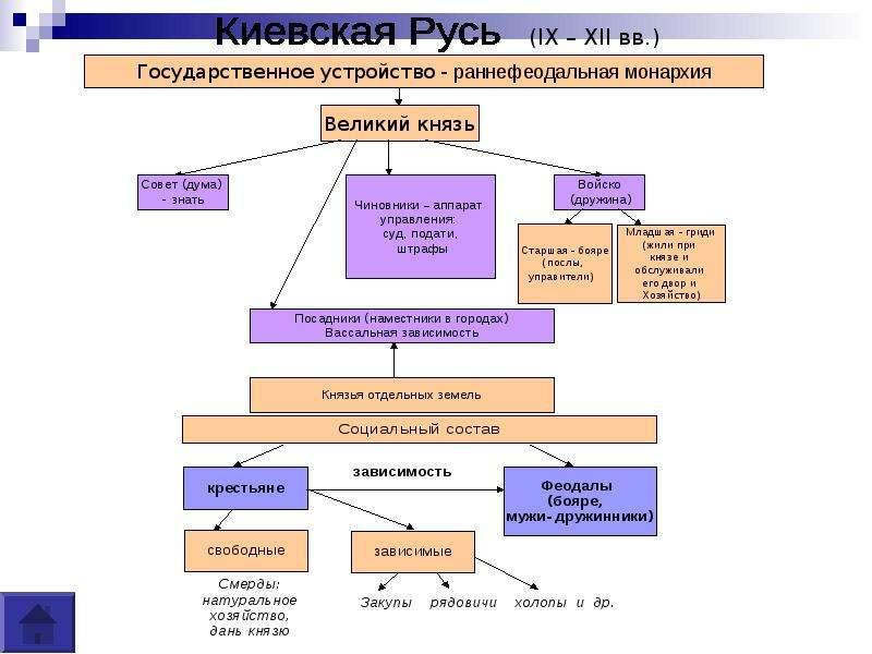 Русь в 11 12 веках схемах