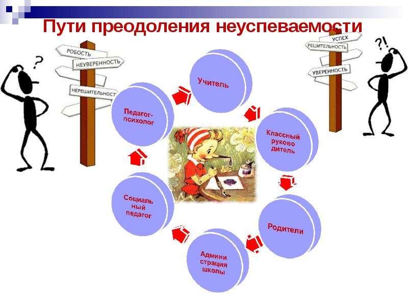 состав папка работы с неуспевающими детьми по русскому языку спортивные бандажи Mueller