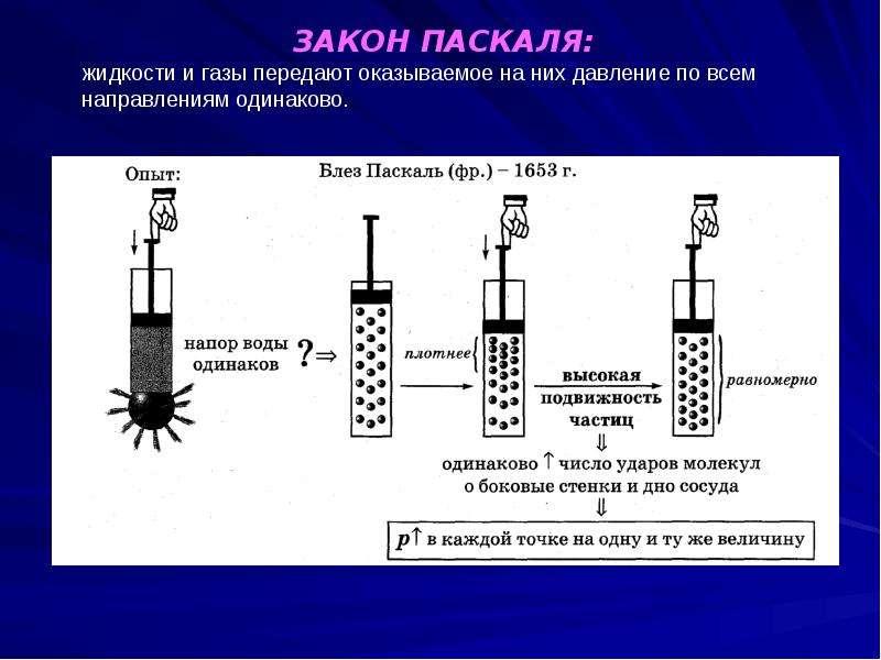 Давление в жидкости и газе. закон паскаля