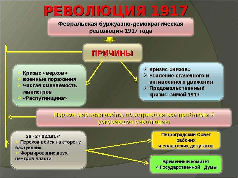 Социально-политический кризис в россии 1917 года - февральская революция и двоевластие