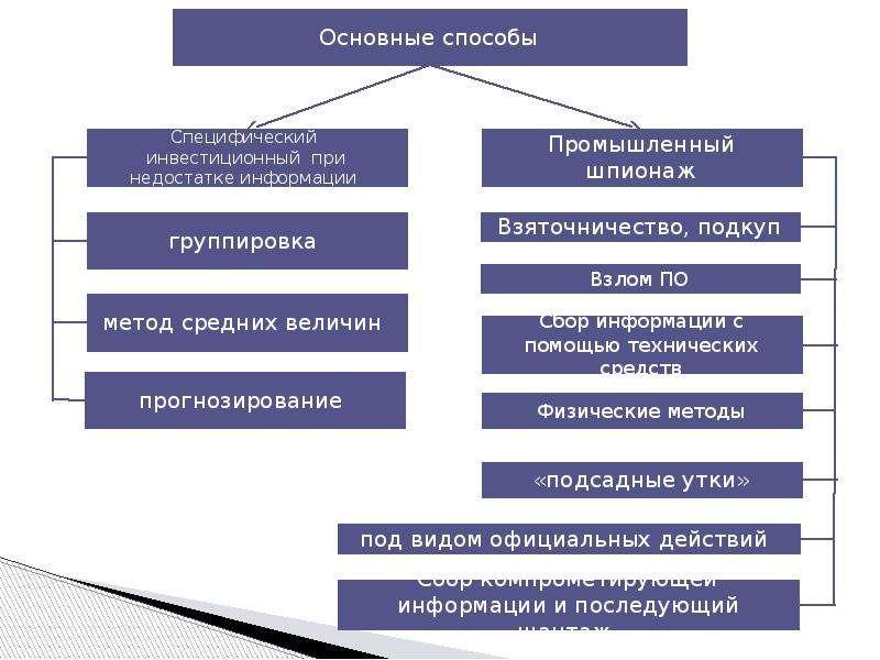 Специальные виды анализа. Источники информации, используемые при проведении специальных аналитических исследований, слайд 2