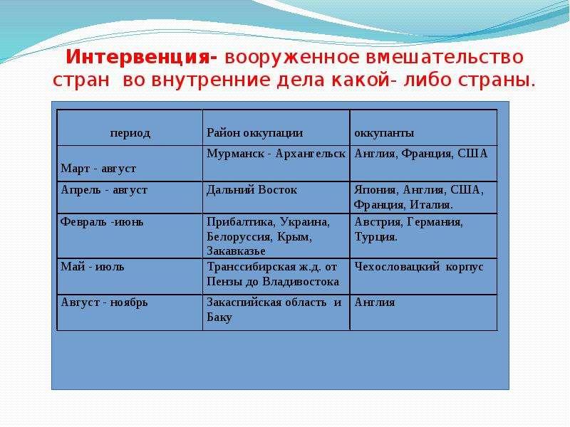 Презентацию на тему гражданская война в россии