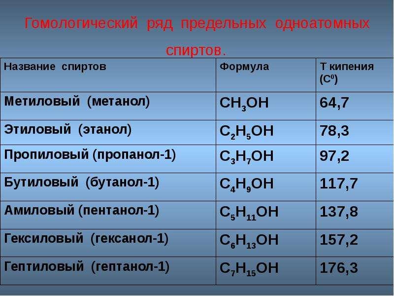 Гомологический ряд предельных одноатомных спиртов.