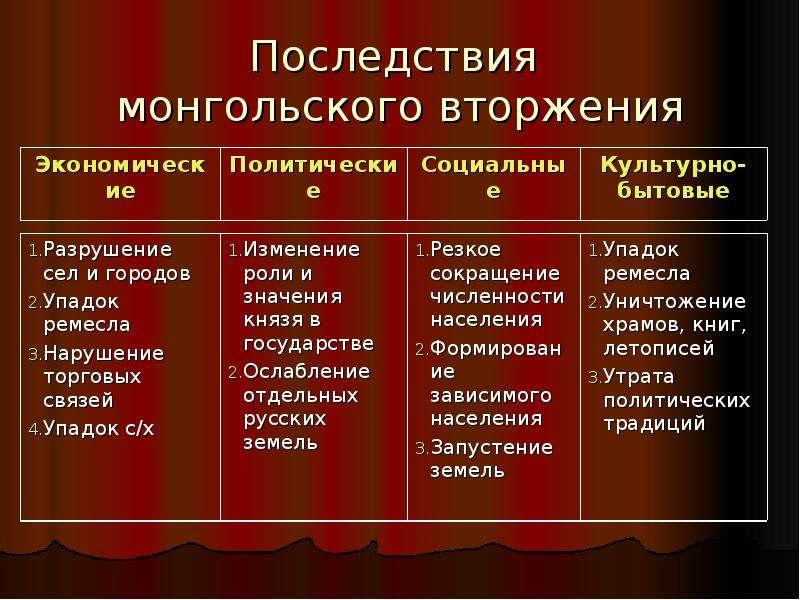 Скачать реферат на тему монголо татарская зависимость руси причины характер последствия