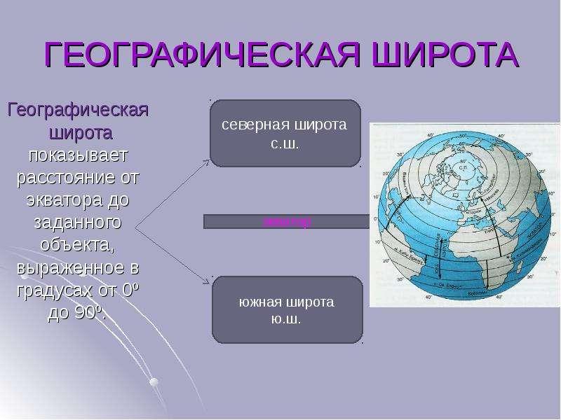 ГЕОГРАФИЧЕСКАЯ ШИРОТА Географическая широта показывает расстояние от экватора до заданного объекта,