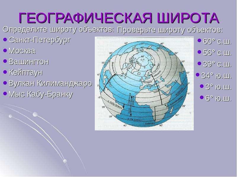 ГЕОГРАФИЧЕСКАЯ ШИРОТА Определите широту объектов: Санкт-Петербург Москва Вашингтон Кейптаун Вулкан К