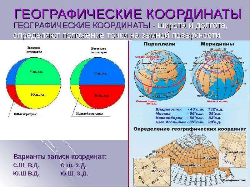 По географии ГЕОГРАФИЧЕСКИЕ КООРДИНАТЫ, слайд 10