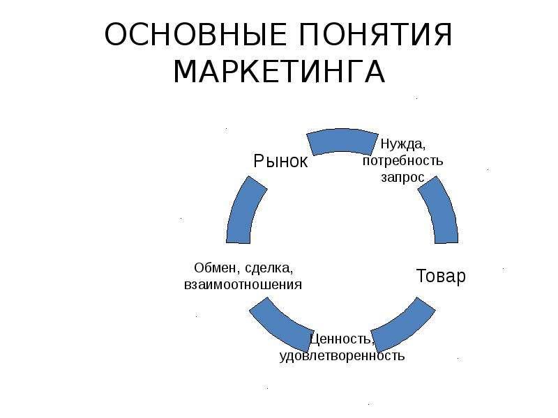 Маркетинг схемы картинки