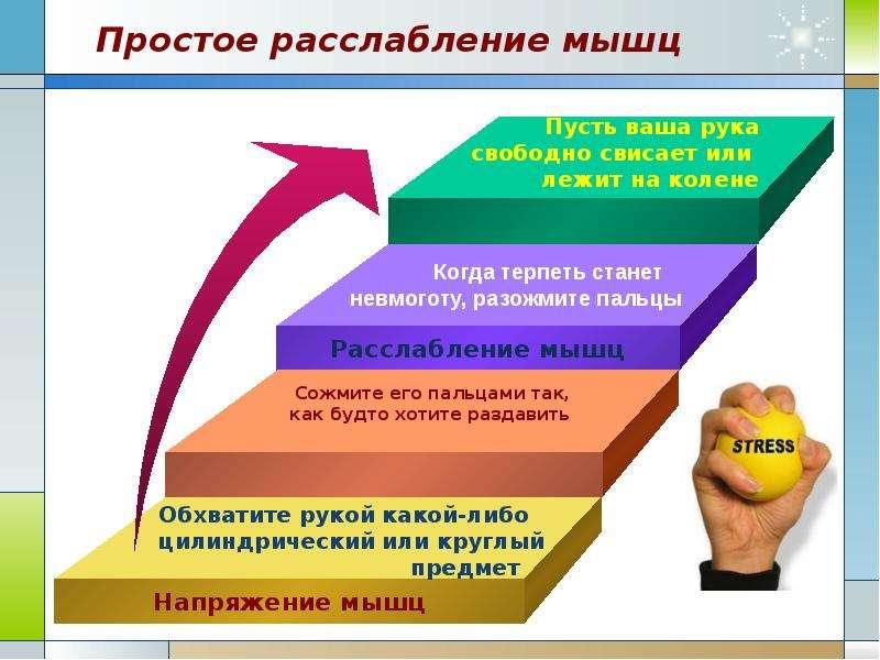 Стресс как негативный биосоциальный фактор Экология человека. Культура здоровья., слайд 19