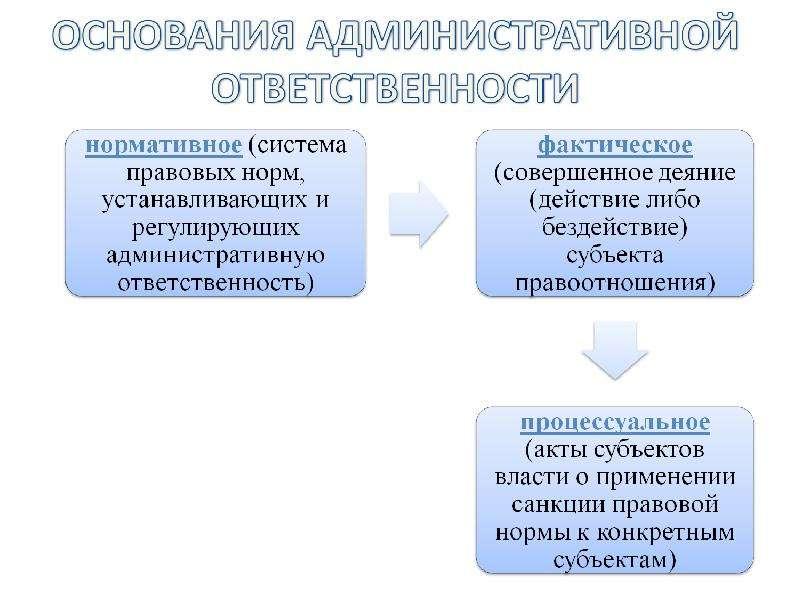 Процессуальные основания административной ответственности висел воздухе
