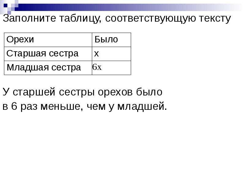 Заполните таблицу, соответствующую тексту