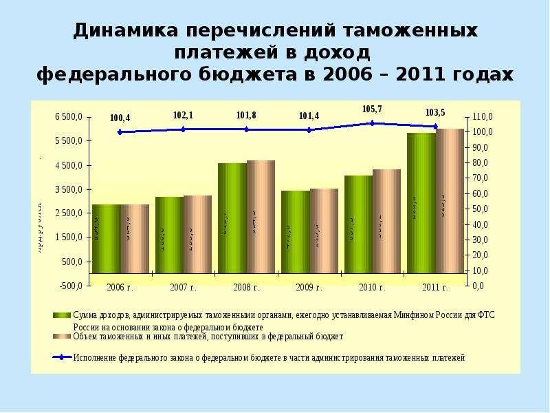 Динамика перечислений таможенных платежей в доход федерального бюджета в 2006 – 2011 годах
