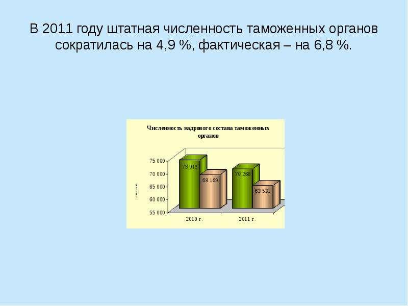 В 2011 году штатная численность таможенных органов сократилась на 4,9 %, фактическая – на 6,8 %.