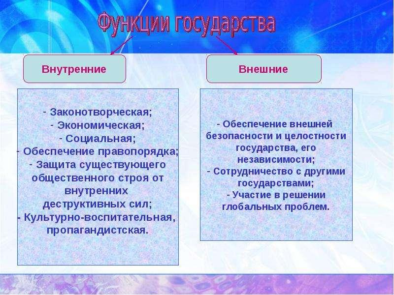 Государство в политической системе, слайд 13