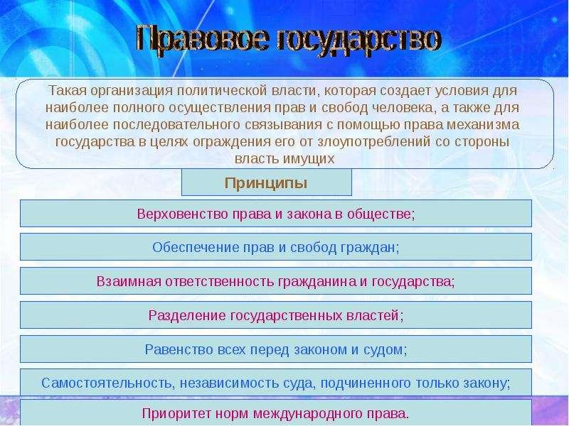 Государство в политической системе, слайд 15
