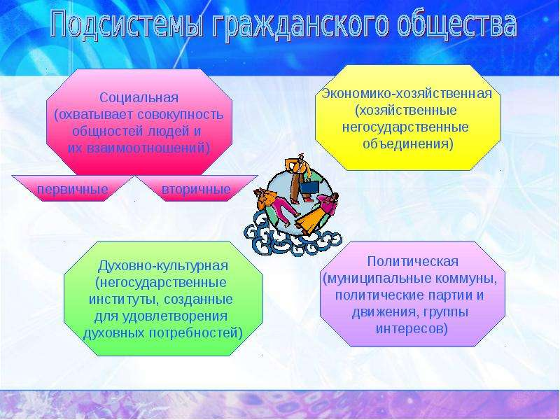Государство в политической системе, слайд 18