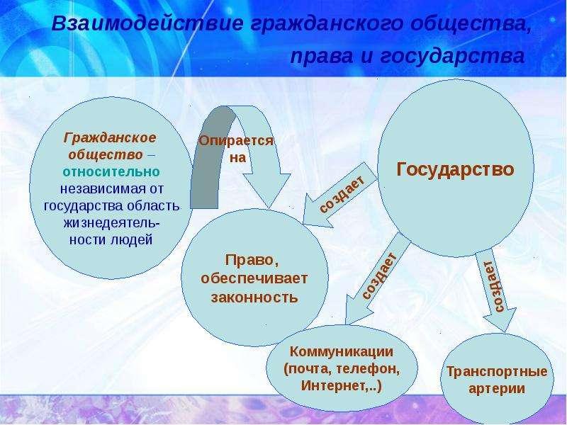 Взаимодействие гражданского общества, права и государства