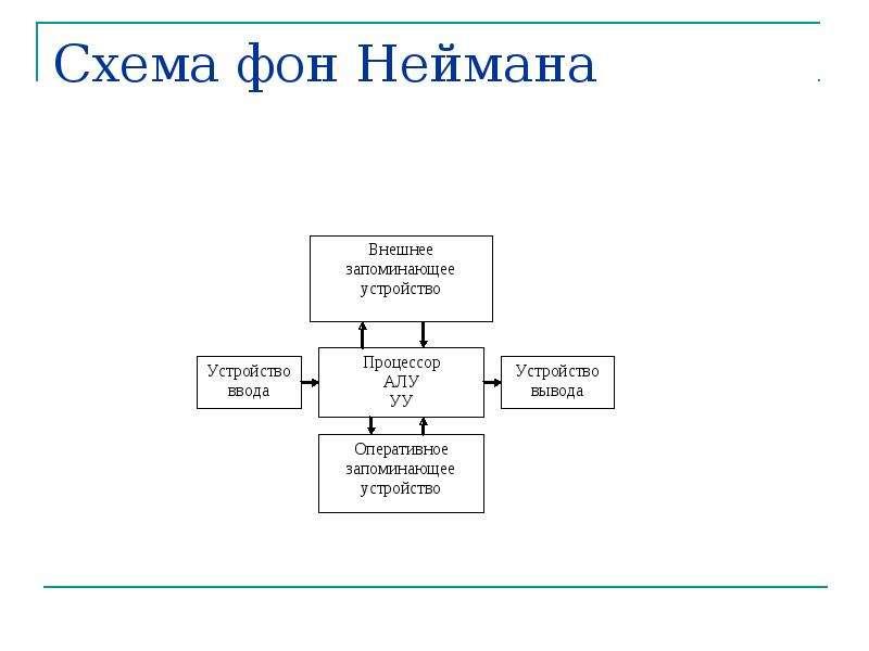 Принцип фон неймана схема архитектуры