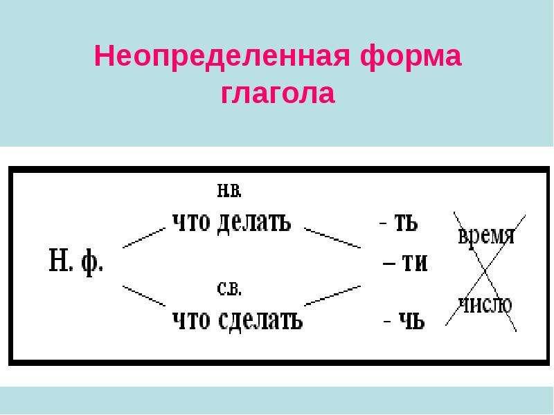 Презентация на тему: Неопределённая форма глагола - скачать презентацию