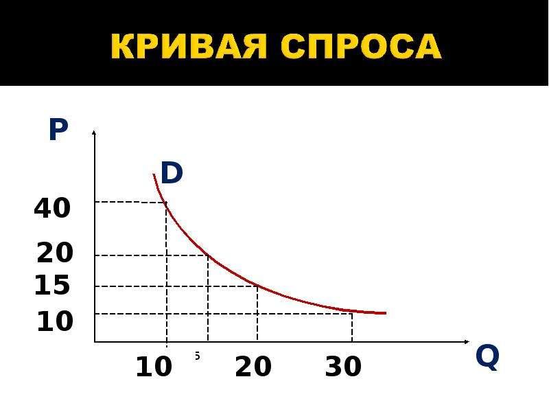 кривые спроса и их графики