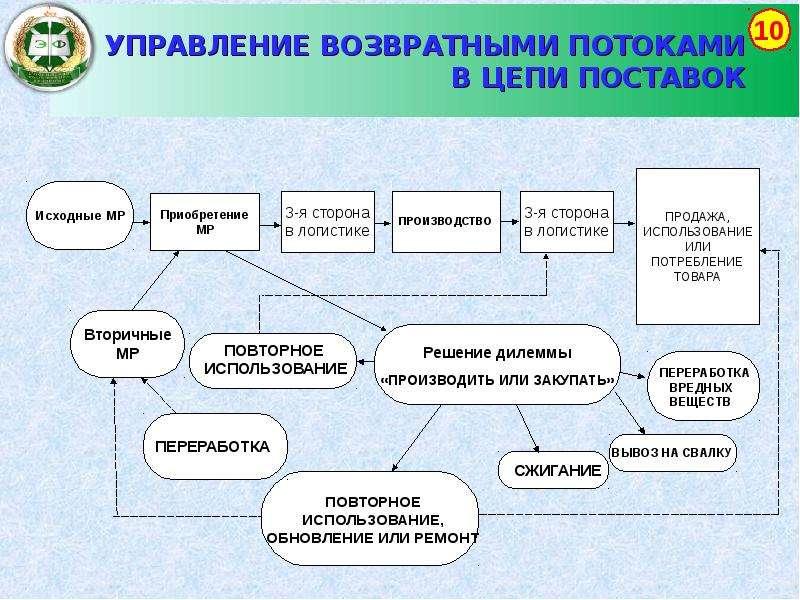 Экономические основы логистики и управления цепями поставок; управление логистика в транспортных системах