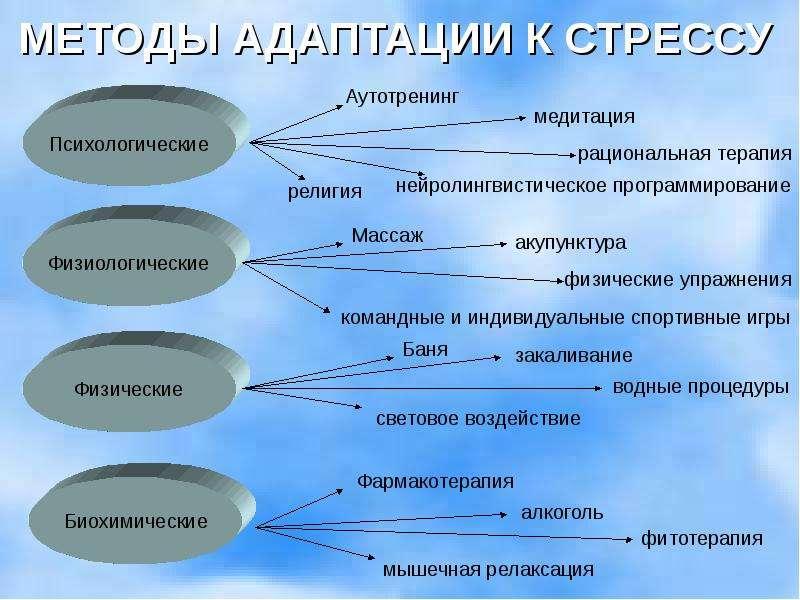 Психологические аспекты боли Текст научной статьи