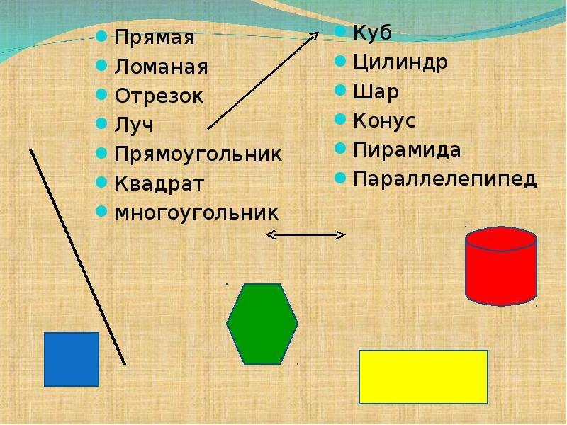 Прямая Прямая Ломаная Отрезок Луч Прямоугольник Квадрат многоугольник