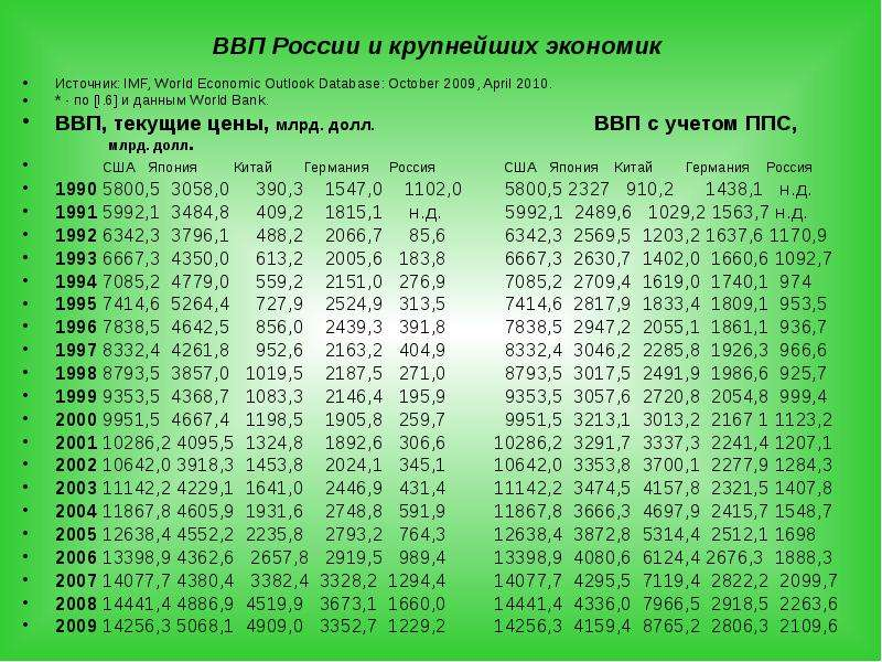 ВВП России и крупнейших экономик Источник: IMF, World Economic Outlook Database: October 2009, April