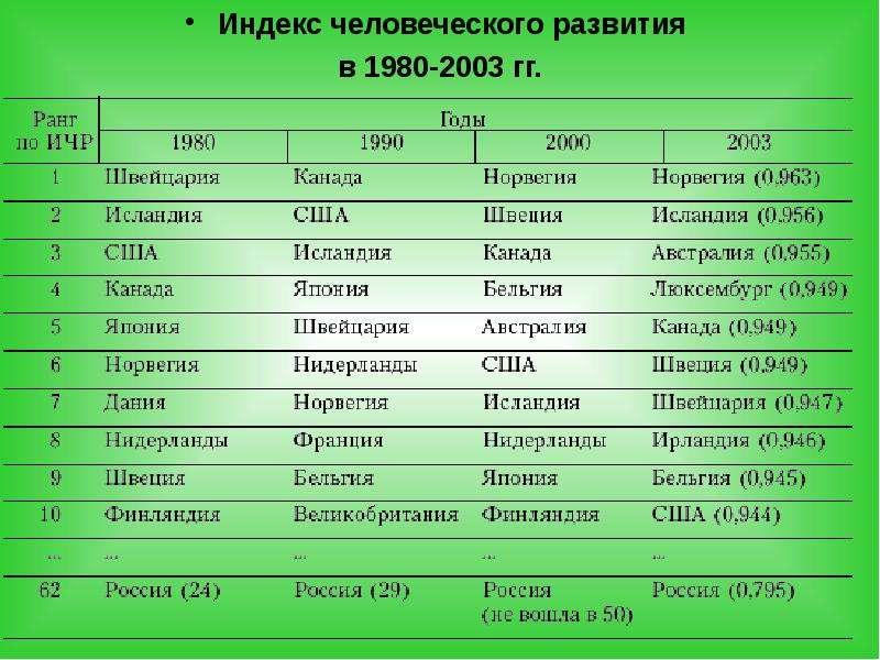 Индекс человеческого развития в 1980-2003 гг.